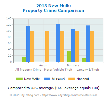 New Melle Property Crime vs. State and National Comparison