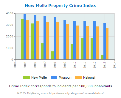 New Melle Property Crime vs. State and National Per Capita