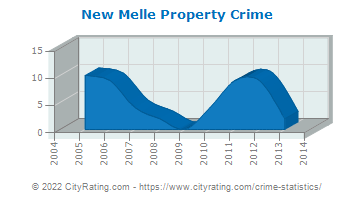 New Melle Property Crime