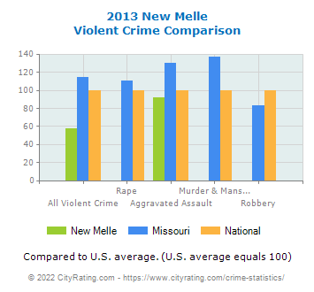 New Melle Violent Crime vs. State and National Comparison