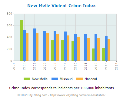 New Melle Violent Crime vs. State and National Per Capita