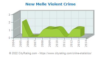 New Melle Violent Crime
