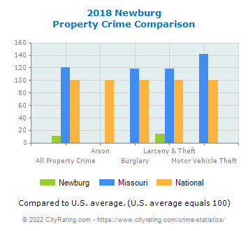 Newburg Property Crime vs. State and National Comparison