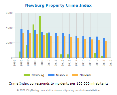 Newburg Property Crime vs. State and National Per Capita