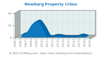 Newburg Property Crime