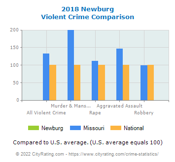 Newburg Violent Crime vs. State and National Comparison
