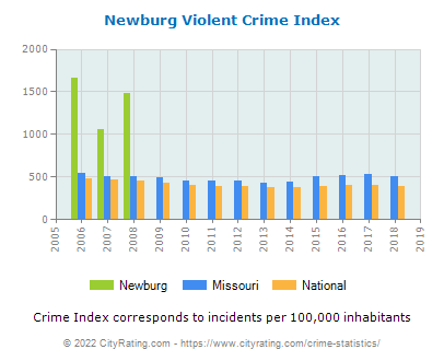 Newburg Violent Crime vs. State and National Per Capita