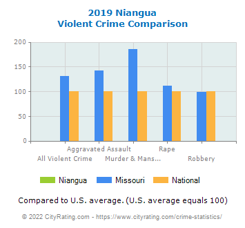 Niangua Violent Crime vs. State and National Comparison