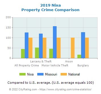 Nixa Property Crime vs. State and National Comparison