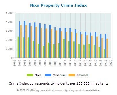 Nixa Property Crime vs. State and National Per Capita