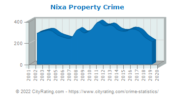 Nixa Property Crime