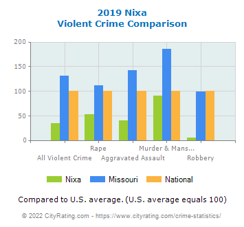 Nixa Violent Crime vs. State and National Comparison