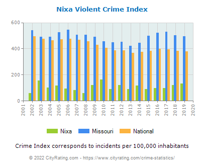 Nixa Violent Crime vs. State and National Per Capita