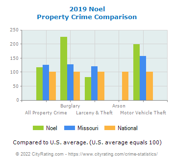 Noel Property Crime vs. State and National Comparison
