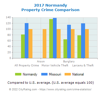 Normandy Property Crime vs. State and National Comparison