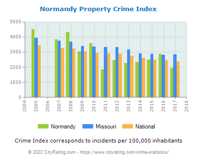 Normandy Property Crime vs. State and National Per Capita