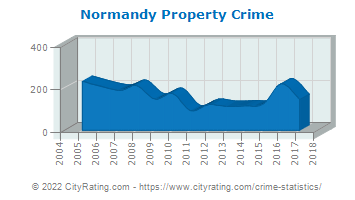 Normandy Property Crime