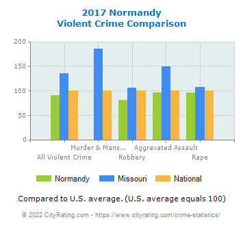 Normandy Violent Crime vs. State and National Comparison