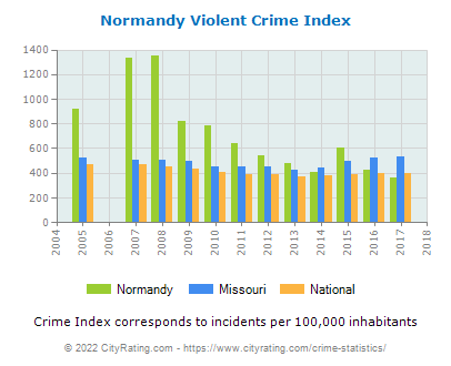 Normandy Violent Crime vs. State and National Per Capita