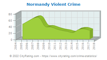 Normandy Violent Crime