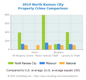 North Kansas City Property Crime vs. State and National Comparison