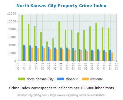 North Kansas City Property Crime vs. State and National Per Capita