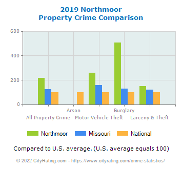 Northmoor Property Crime vs. State and National Comparison