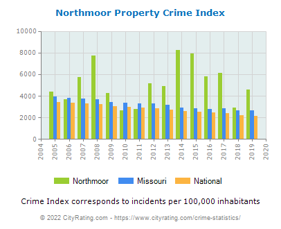 Northmoor Property Crime vs. State and National Per Capita
