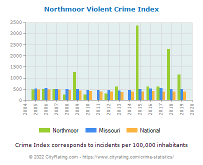 Northmoor Violent Crime vs. State and National Per Capita