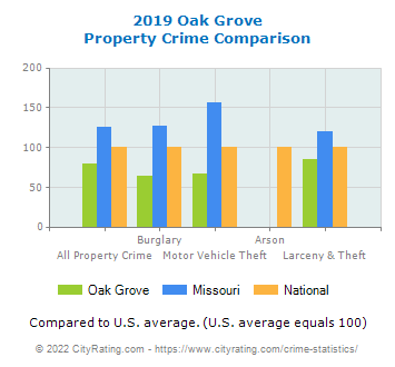 Oak Grove Property Crime vs. State and National Comparison