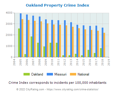 Oakland Property Crime vs. State and National Per Capita