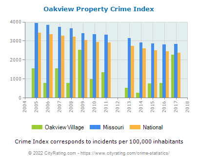Oakview Village Property Crime vs. State and National Per Capita