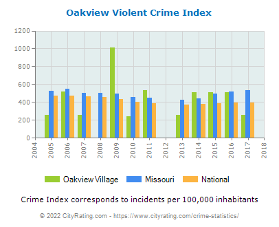 Oakview Village Violent Crime vs. State and National Per Capita