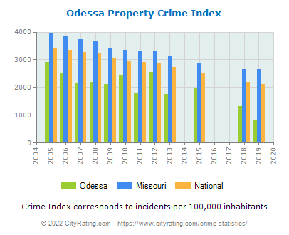 Odessa Property Crime vs. State and National Per Capita