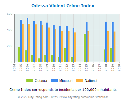 Odessa Violent Crime vs. State and National Per Capita