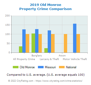 Old Monroe Property Crime vs. State and National Comparison