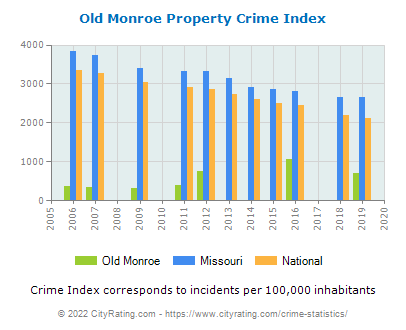 Old Monroe Property Crime vs. State and National Per Capita