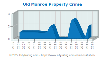 Old Monroe Property Crime