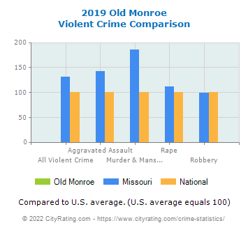 Old Monroe Violent Crime vs. State and National Comparison