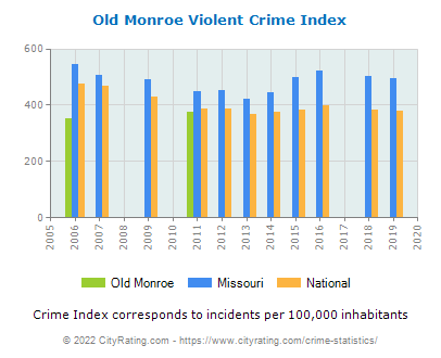 Old Monroe Violent Crime vs. State and National Per Capita