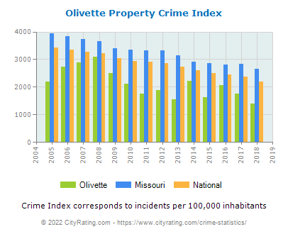 Olivette Property Crime vs. State and National Per Capita