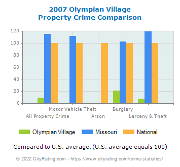 Olympian Village Property Crime vs. State and National Comparison
