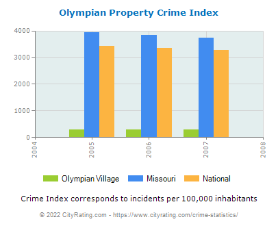 Olympian Village Property Crime vs. State and National Per Capita