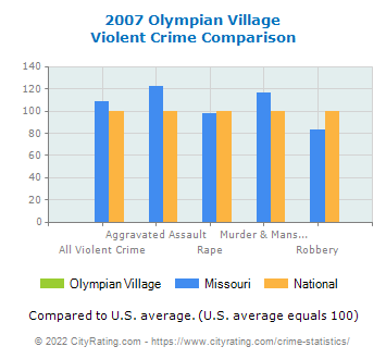 Olympian Village Violent Crime vs. State and National Comparison
