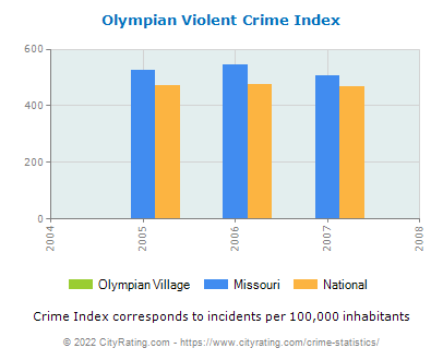 Olympian Village Violent Crime vs. State and National Per Capita