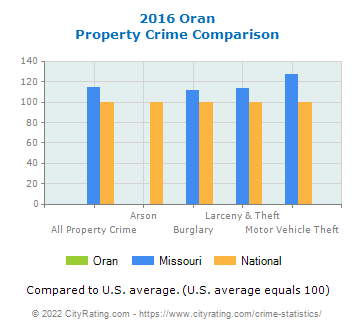 Oran Property Crime vs. State and National Comparison