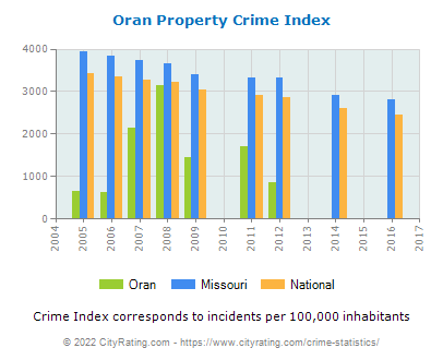 Oran Property Crime vs. State and National Per Capita
