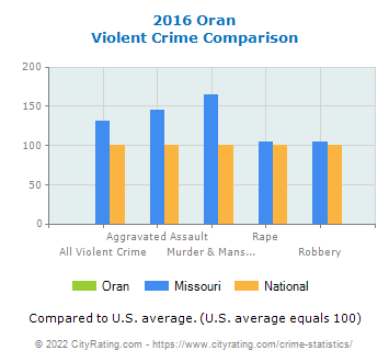 Oran Violent Crime vs. State and National Comparison