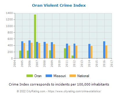 Oran Violent Crime vs. State and National Per Capita