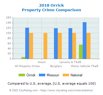 Orrick Property Crime vs. State and National Comparison